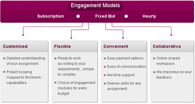 Engagement models, pricing and cost